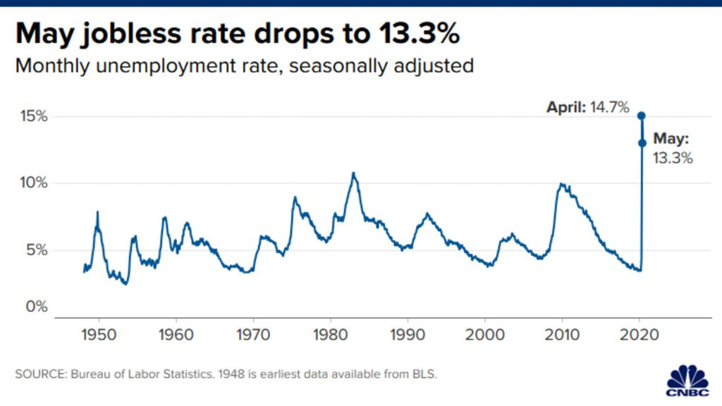 Jobless rate decreases